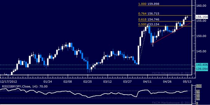 GBP/JPY Technical Analysis 05.13.2013