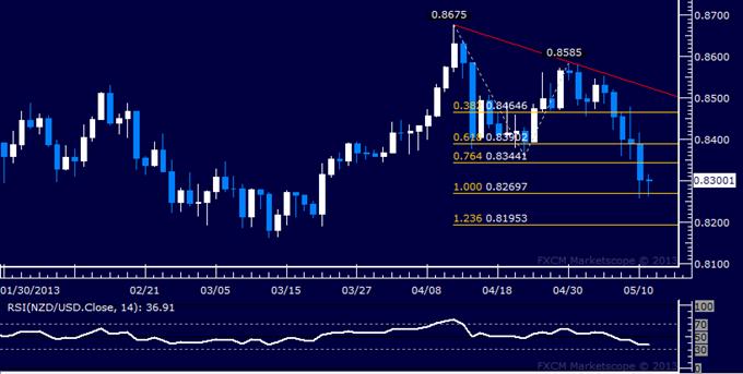 NZD/USD Technical Analysis 05.13.2013