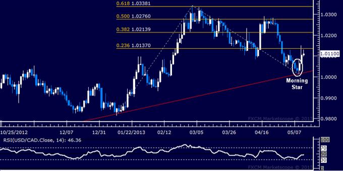 USD/CAD Technical Analysis 05.13.2013
