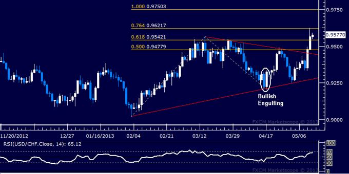 USD/CHF Technical Analysis 05.13.2013