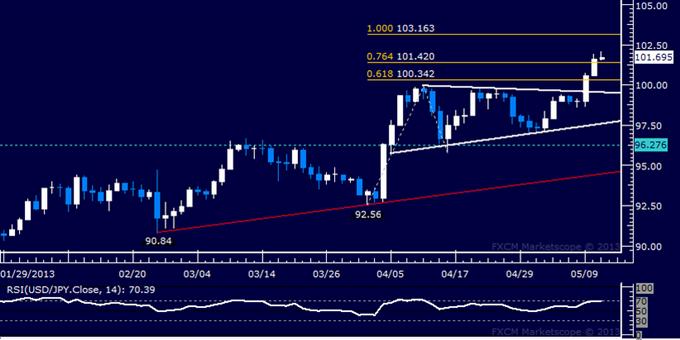 USD/JPY Technical Analysis 05.13.2013