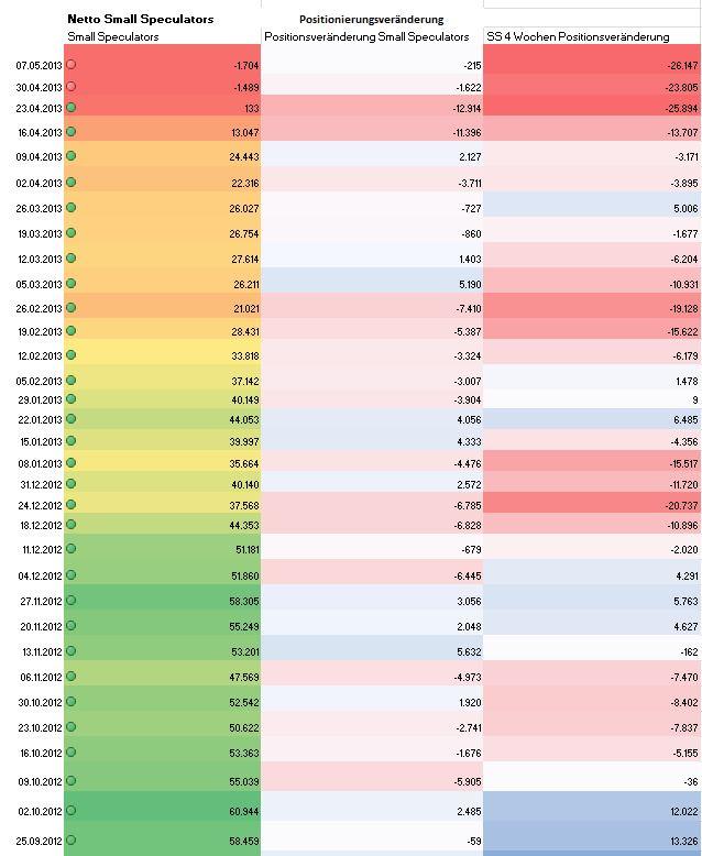 Gold: Kleinspekulanten der Comex mehrheitlich Short!  1.Mal seit Feb. 2001