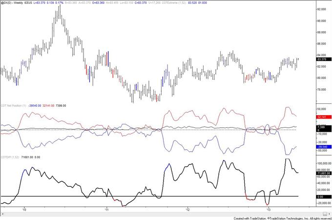 Signaux COT de tendance à long terme sur le franc suisse
