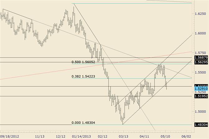 GBP/USD Breaks Channel Support