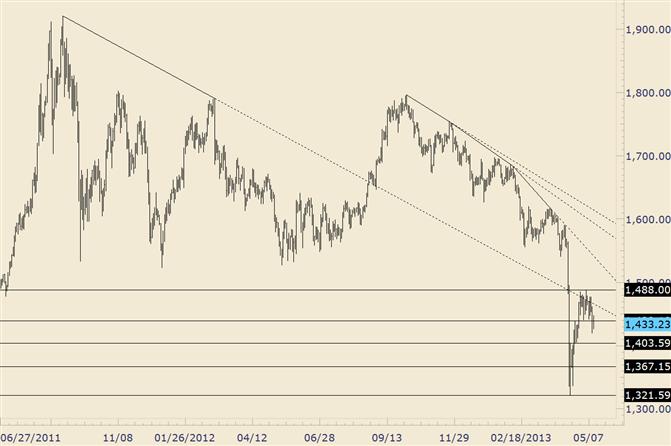 Gold Range Break Soon?
