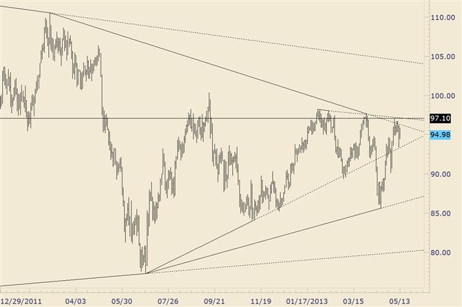 Crude Responding to Trendline Confluence