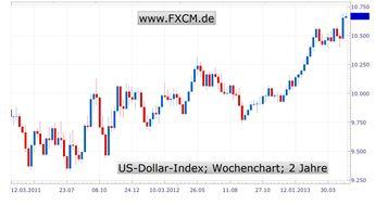 Dollar nimmt wieder Fahrt auf - Delle statt Abkühlung der US-Konjunktur
