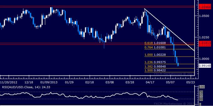 AUD/USD Technical Analysis 05.14.2013