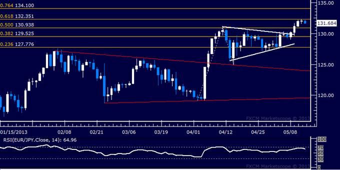 EUR/JPY Technical Analysis 05.14.2013