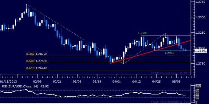 EUR/USD Technical Analysis 05.14.2013