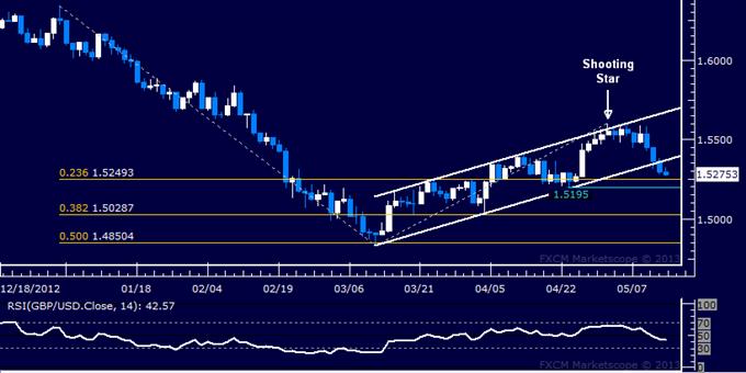 GBP/USD Technical Analysis 05.14.2013