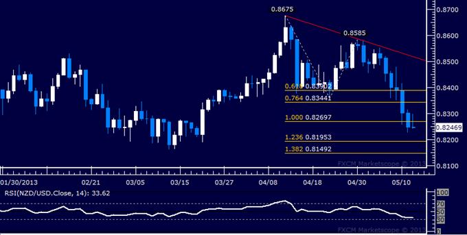 NZD/USD Technical Analysis 05.14.2013