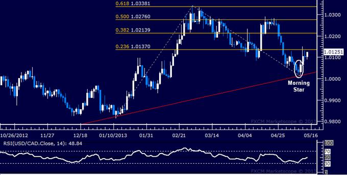 USD/CAD Technical Analysis 05.14.2013