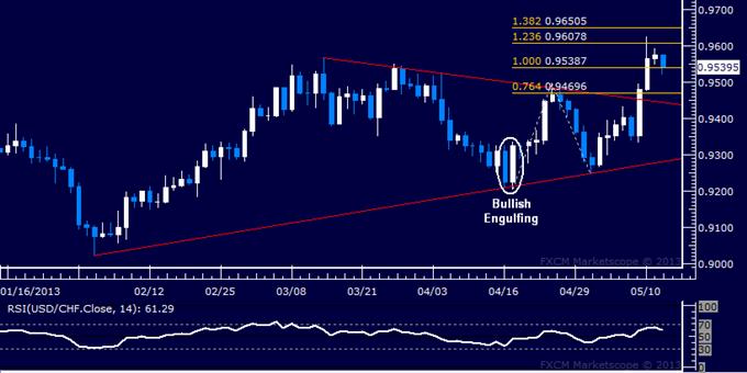 USD/CHF Technical Analysis 05.14.2013