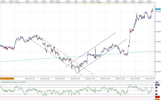 USD Correction on Horizon- AUD Bearish Trend to Gather Pace