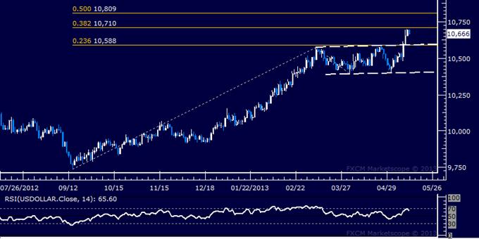 US-Dollar Technische Analyse 14.05.2013