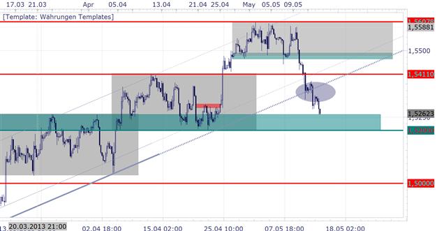 GBP/USD - Inflationsreport könnte den Markt volatil gestalten