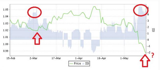 AUD/USD: Extrem einseitige Positionierung der Retail-Trader,  80% Long