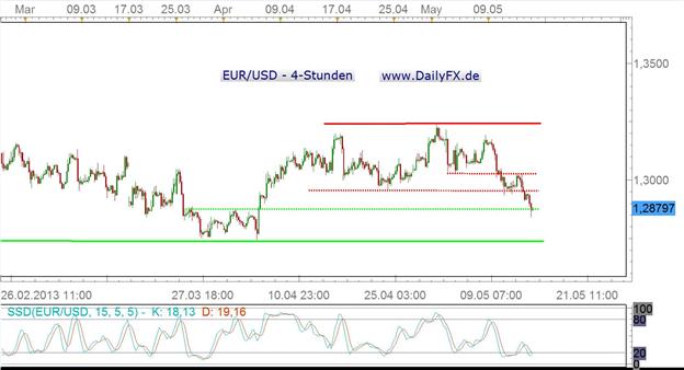 Korrektur im Greenback stabilisiert EUR/USD