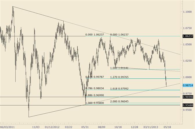 AUD/USD Kisses Multiyear Trendline