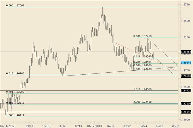 Ein Bruch des größeren Musters des EUR/USD steht immer noch an; nun ist 1,3028 wichtig