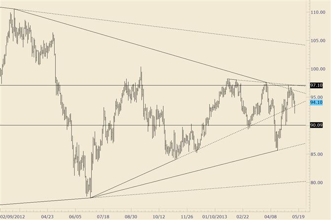 Crude geht kurzfristig zurück und reißt ein; Fokus immer noch auf 90