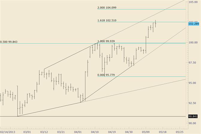 USD/JPY Churns at 102.50