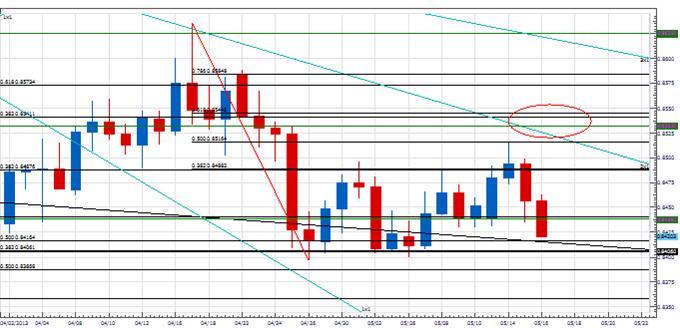 Analyse: Reprise de la tendance baissière en EUR/GBP?