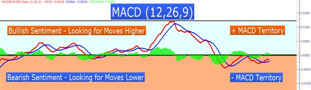 Est-ce que 2 MACDs sont meilleurs qu'un seul?