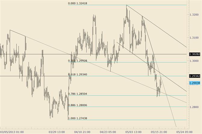 EUR/USD 1,2934; vorherige Unterstützung wurde zum Widerstand