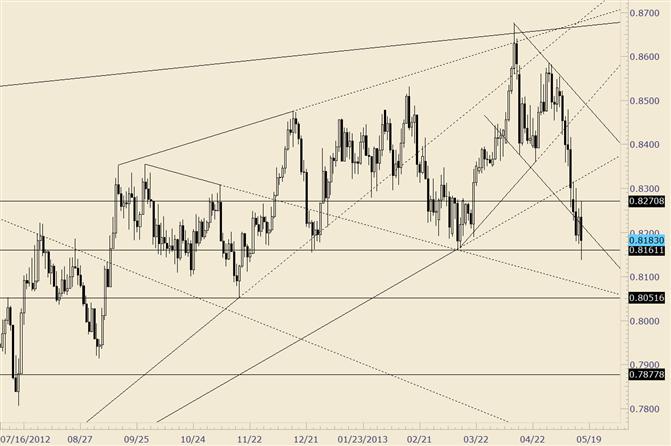 NZD/USD Registers 2013 Low; Closes Below Channel Again