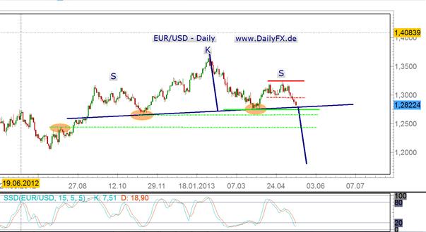 Sell Off im EUR/USD in der kommenden Woche?