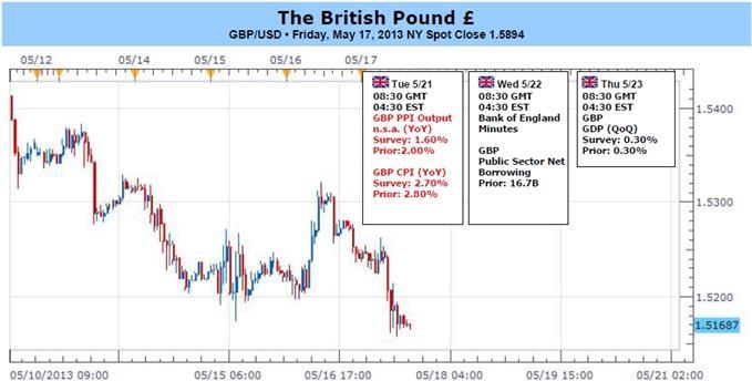 Ausblick des Sterlings hängt von BoE-Protokoll ab - Ist ein höheres Tief im Anzug?