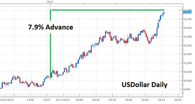 Breakouts beim USD traden