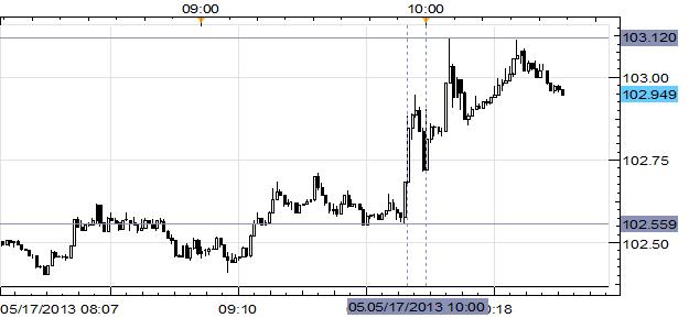 USD/JPY Breaks ¥103.00 After Best U. of Mich Confidence Since July 2007