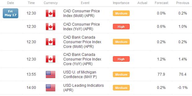 Le dollar consolide avec des inside days contre l'euro, la livre sterling et le yen