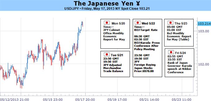 Japanischer Yen prallt fast sicher ab, aber bei ¥103 oder ¥110?
