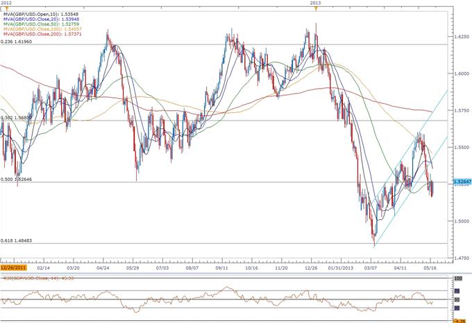 GBP/USD- Trader le rapport sur les prix à la consommation du Royaume-Uni
