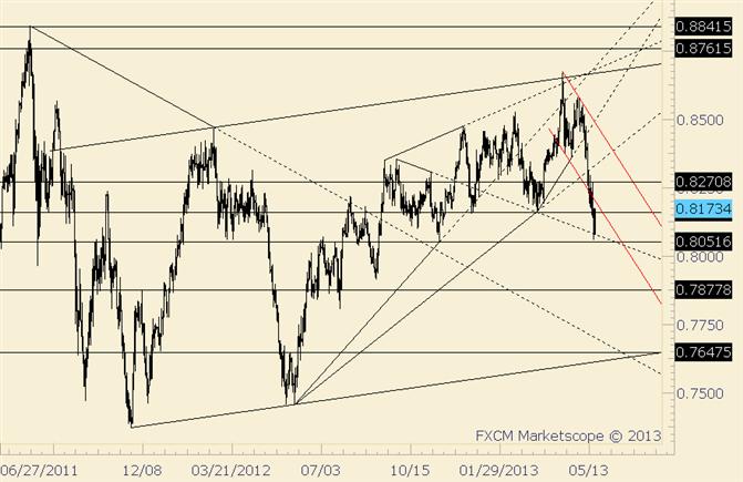 NZD/USD Channel Underside is Resistance Near .8200