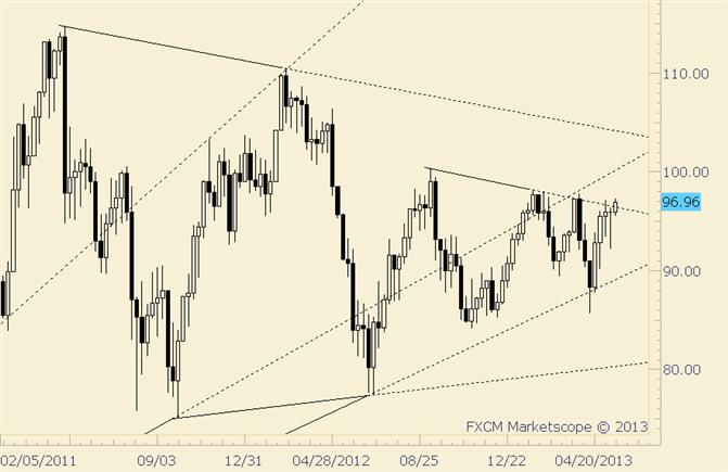 Crude bedroht erneut Trendlinie vom September