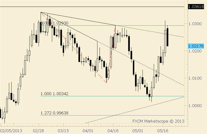 USD/CAD Pulls Back Sharply into Former Resistance at 1.0200