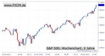 Die Fed und der Exit-Knopf - Die Angst der Börsen vor einem Kurswechsel