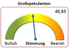 EUR/USD  - Großspekulanten deutlicher Nettoabbau, bahnt sich verstärkter Druck an?