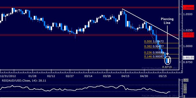 AUD/USD Technical Analysis 05.21.2013