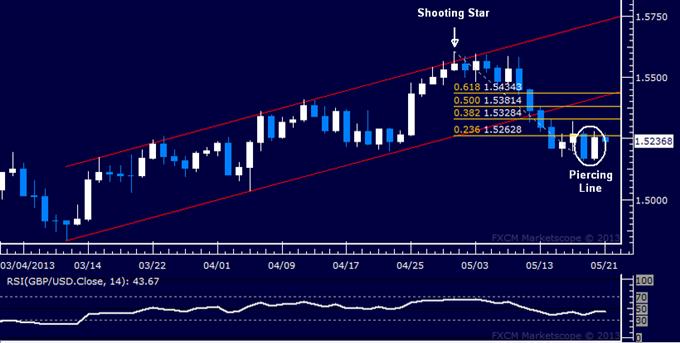 GBP/USD Technical Analysis 05.21.2013