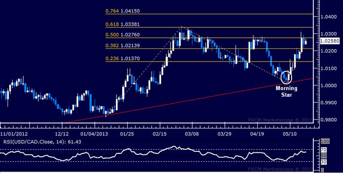 USD/CAD Technical Analysis 05.21.2013
