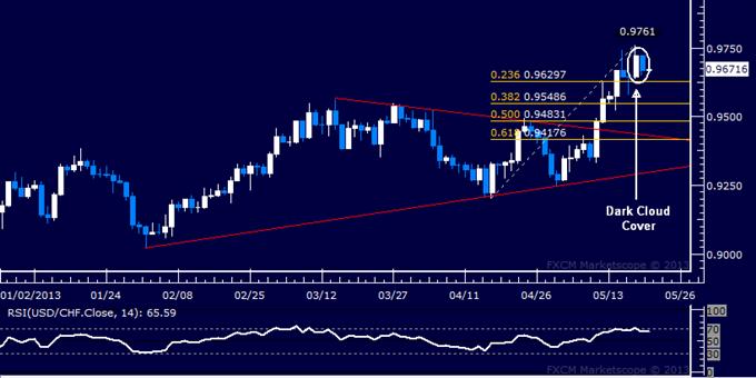 USD/CHF Technical Analysis 05.21.2013