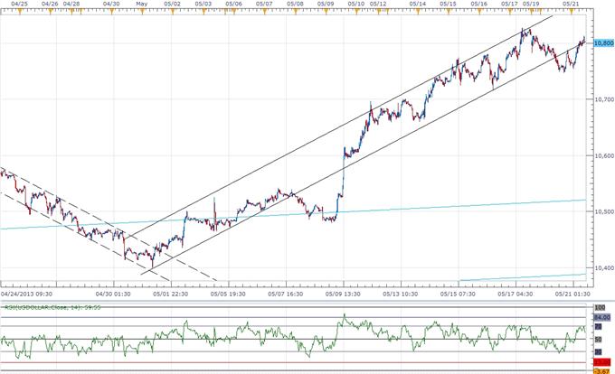 USD Traders Eye FOMC, Bernanke- AUD Correction Should Be Sold