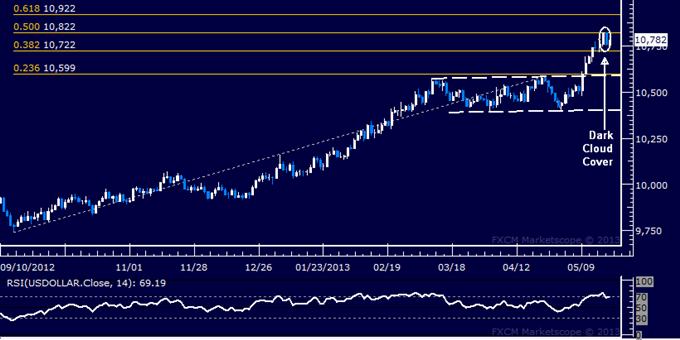 US-Dollar Technische Analyse 21.05.2013