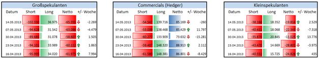 GBP/USD - Non Commercials reine Short-Positionierung wieder über 100T Kontrakte